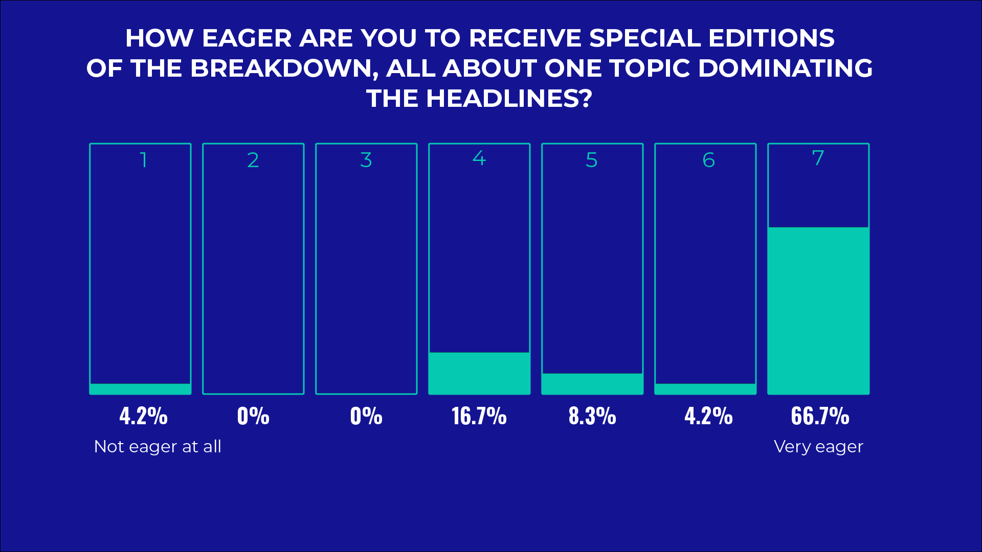 Breakdown readers are VERY eager to receive Special Edition Breakdowns!