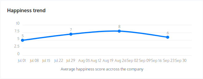 Pulse happiness trends from Happierco